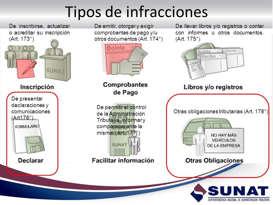 Tipos de infracciones De inscribirse, actualizar o acreditar su inscripción (Art. 173°)