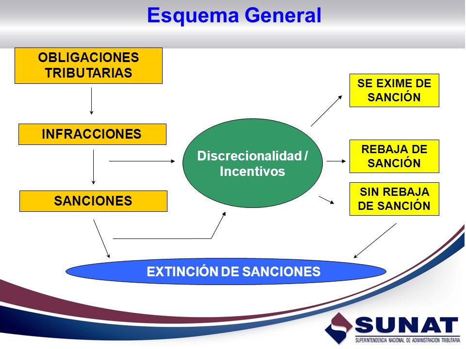 OBLIGACIONES TRIBUTARIAS Discrecionalidad / Incentivos