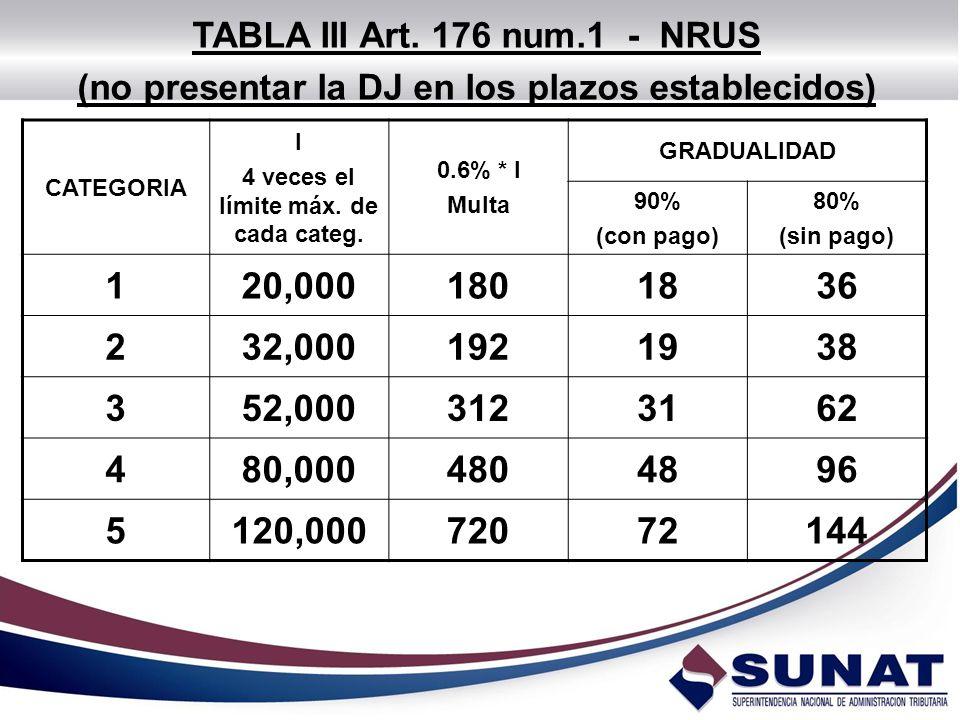TABLA III Art. 176 num.1 - NRUS (no presentar la DJ en los plazos establecidos) CATEGORIA. I. 4 veces el límite máx. de cada categ.