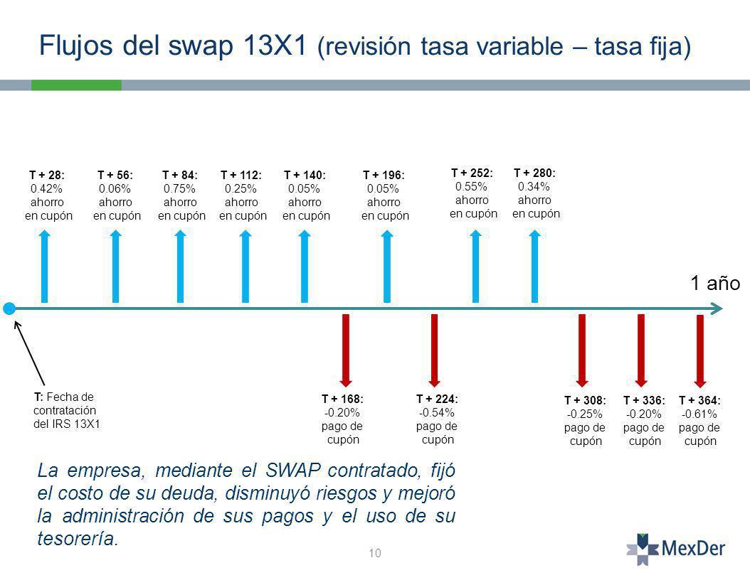 Flujos del swap 13X1 (revisión tasa variable – tasa fija)