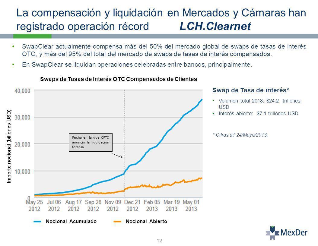 La compensación y liquidación en Mercados y Cámaras han registrado operación récord LCH.Clearnet