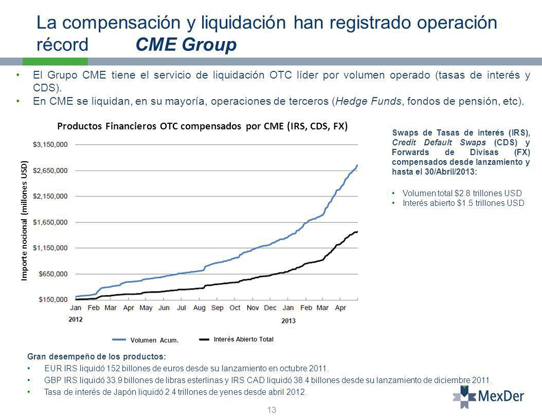 Productos Financieros OTC compensados por CME (IRS, CDS, FX)
