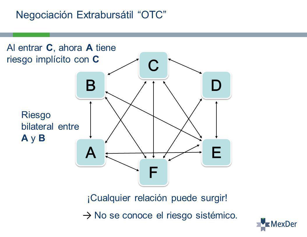 Negociación Extrabursátil OTC