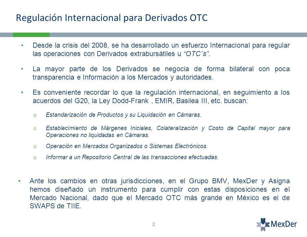 Regulación Internacional para Derivados OTC