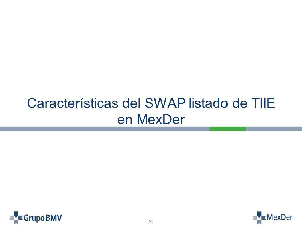 Características del SWAP listado de TIIE en MexDer