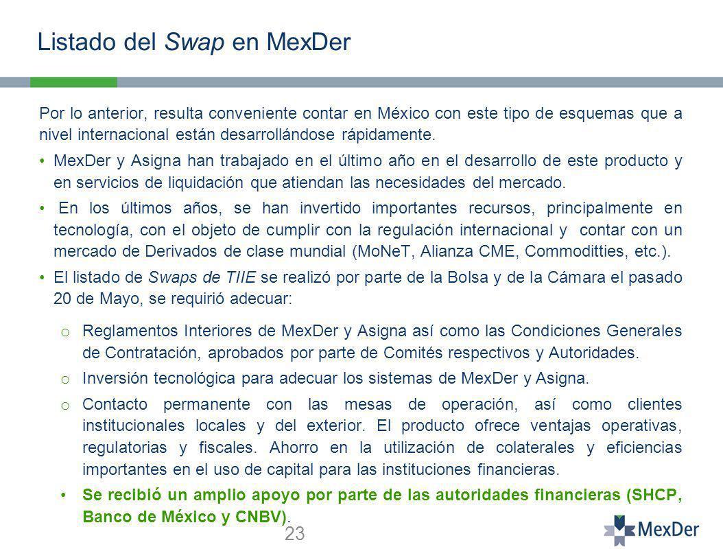 Listado del Swap en MexDer