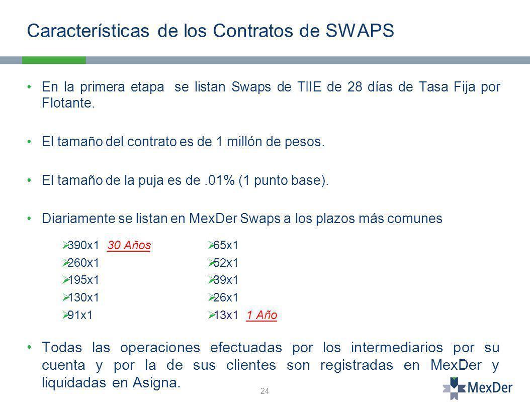 Características de los Contratos de SWAPS