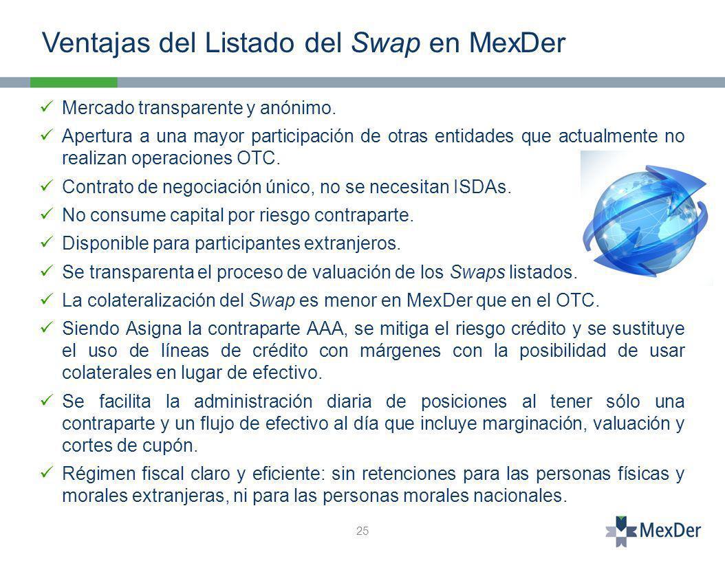 Ventajas del Listado del Swap en MexDer