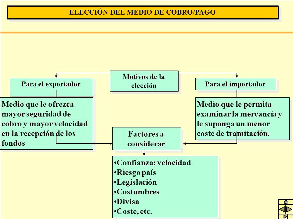 ELECCIÓN DEL MEDIO DE COBRO/PAGO