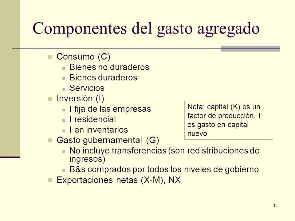 Componentes del gasto agregado