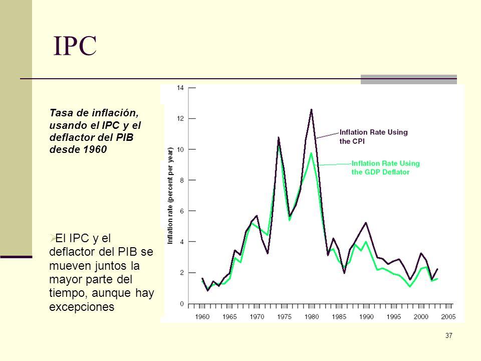 IPC Tasa de inflación, usando el IPC y el deflactor del PIB desde 1960.