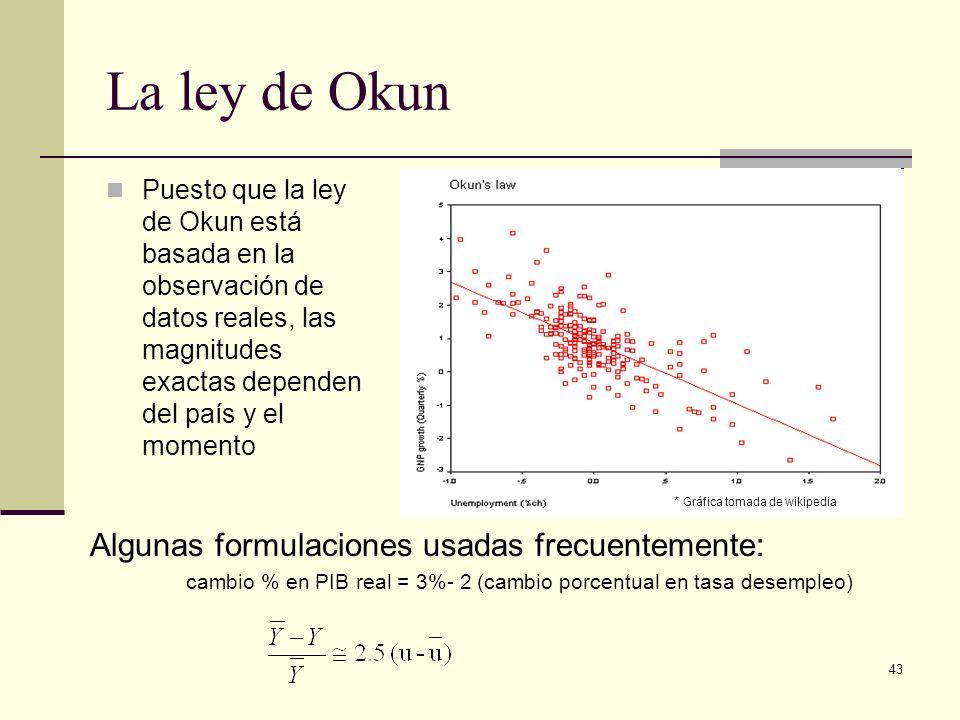 La ley de Okun Algunas formulaciones usadas frecuentemente: