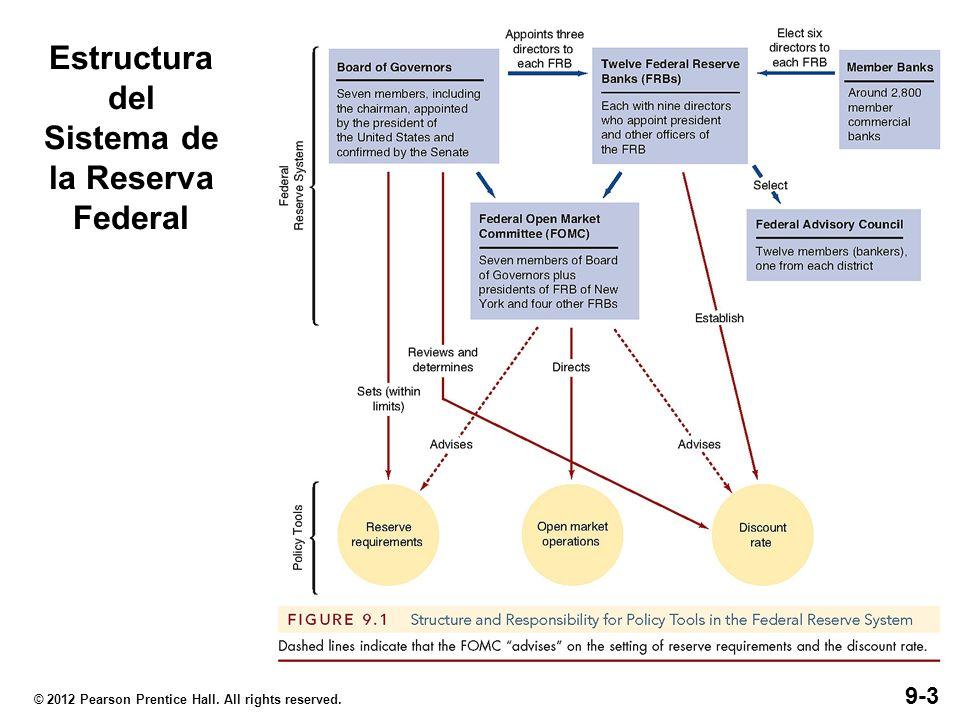 Los Doce Bancos de la Reserva Federal