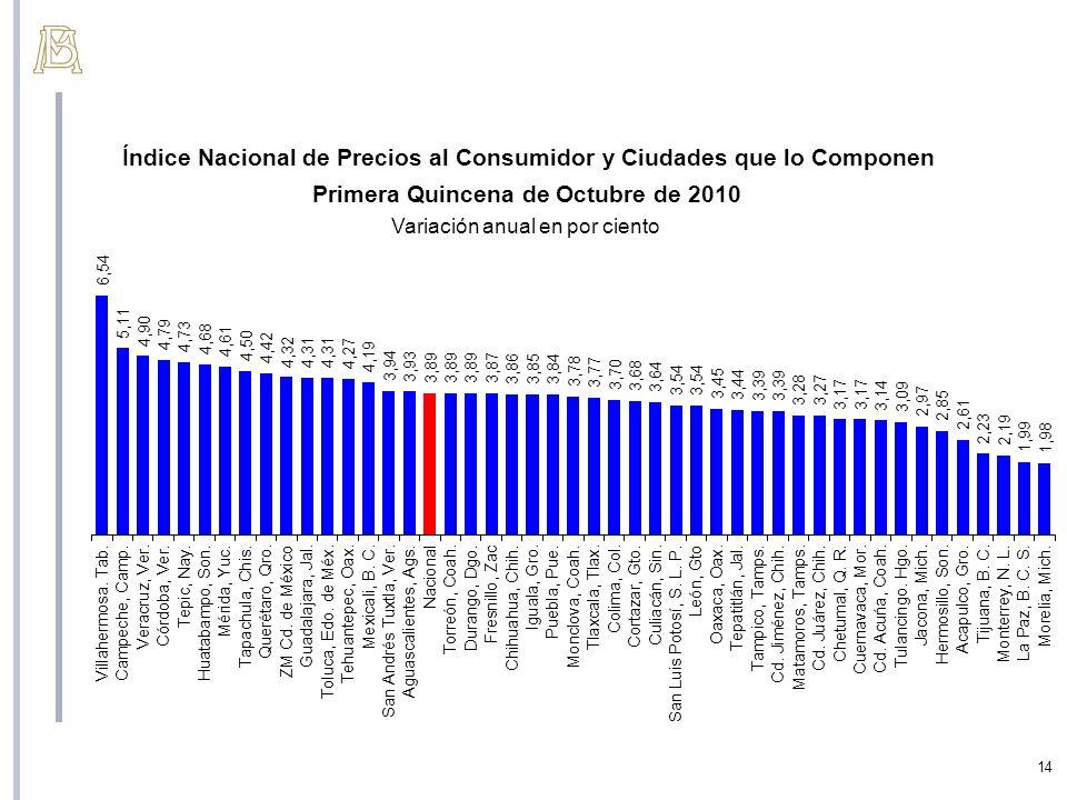Índice Nacional de Precios al Consumidor y Ciudades que lo Componen