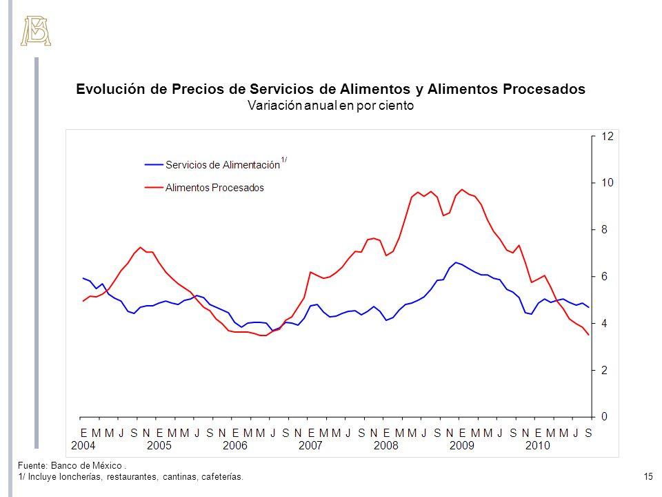 Evolución de Precios de Servicios de Alimentos y Alimentos Procesados