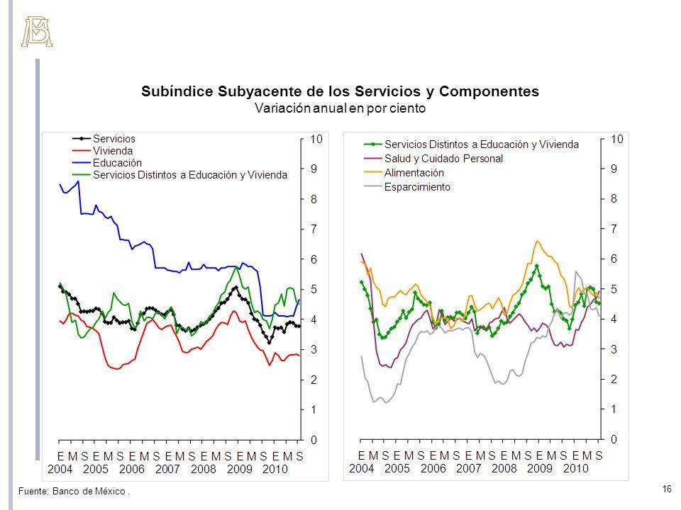 Subíndice Subyacente de los Servicios y Componentes