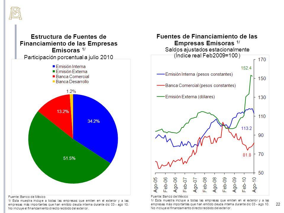 Estructura de Fuentes de Financiamiento de las Empresas Emisoras 1/