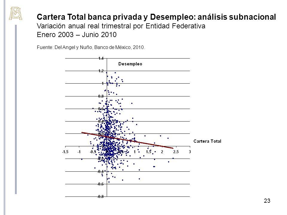 Cartera Total banca privada y Desempleo: análisis subnacional