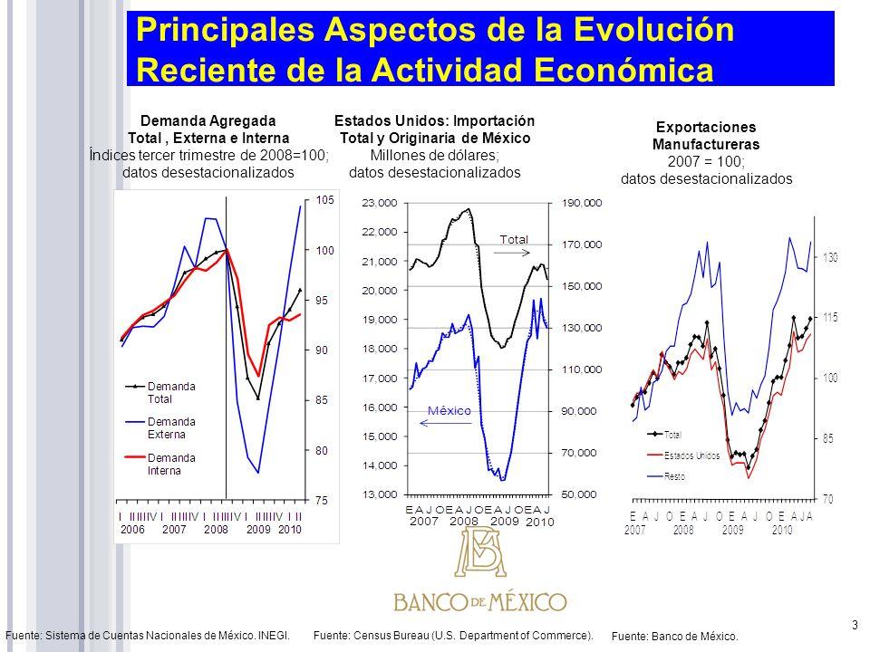 Principales Aspectos de la Evolución Reciente de la Actividad Económica