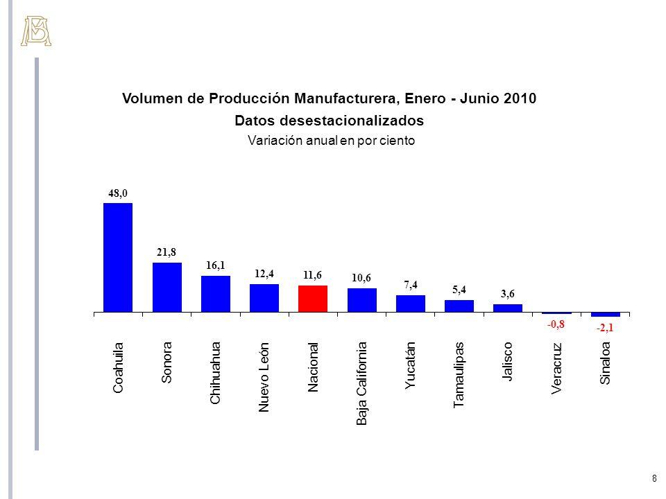Volumen de Producción Manufacturera, Enero - Junio 2010
