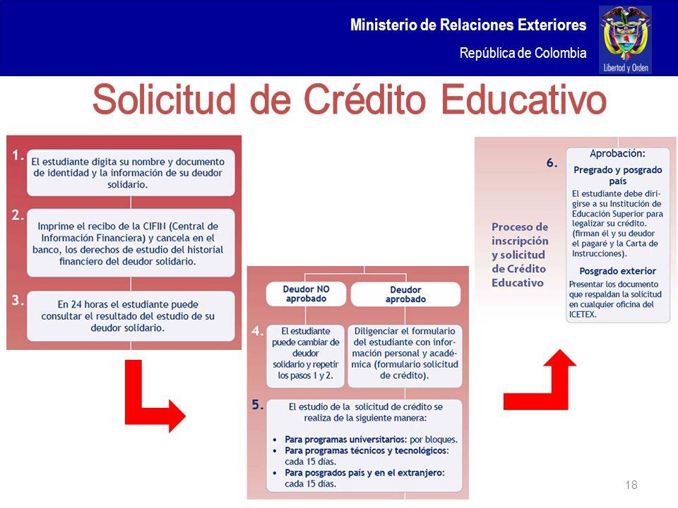 Solicitud de Crédito Educativo