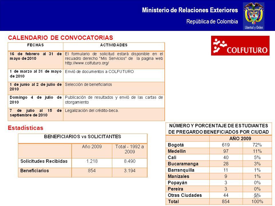 NÚMERO Y PORCENTAJE DE ESTUDIANTES DE PREGARDO BENEFICIADOS POR CIUDAD