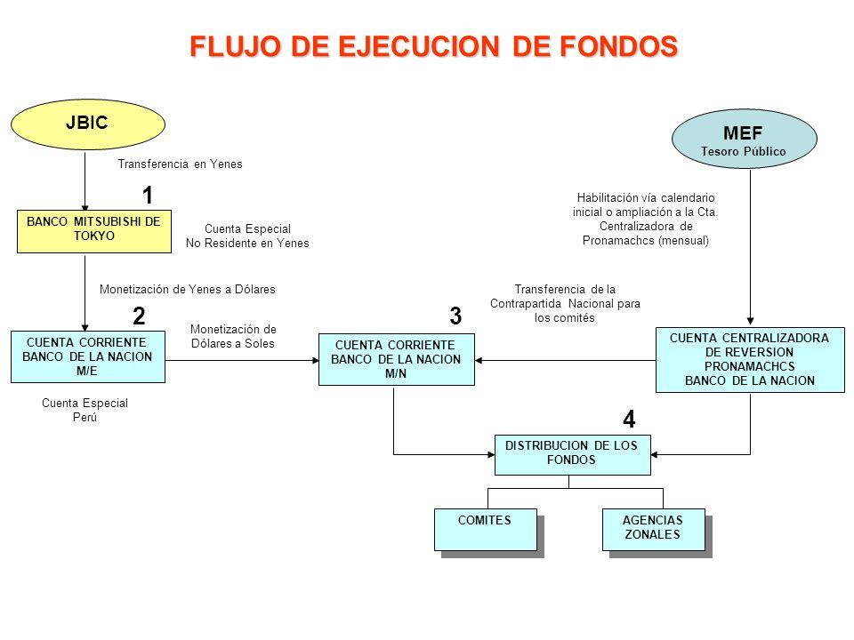 FLUJO DE EJECUCION DE FONDOS