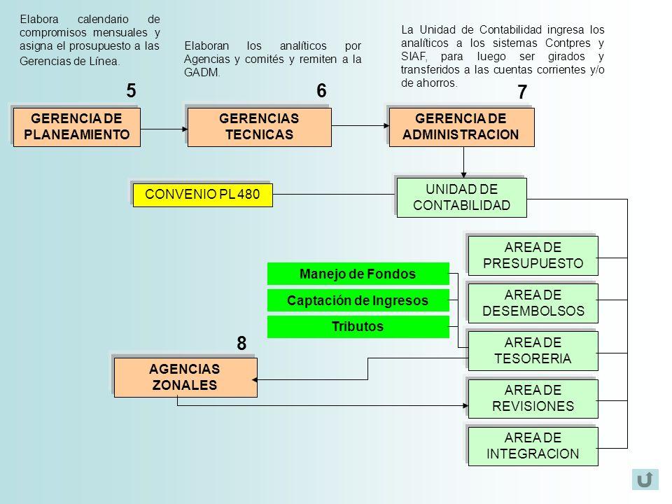 GERENCIA DE PLANEAMIENTO GERENCIA DE ADMINISTRACION