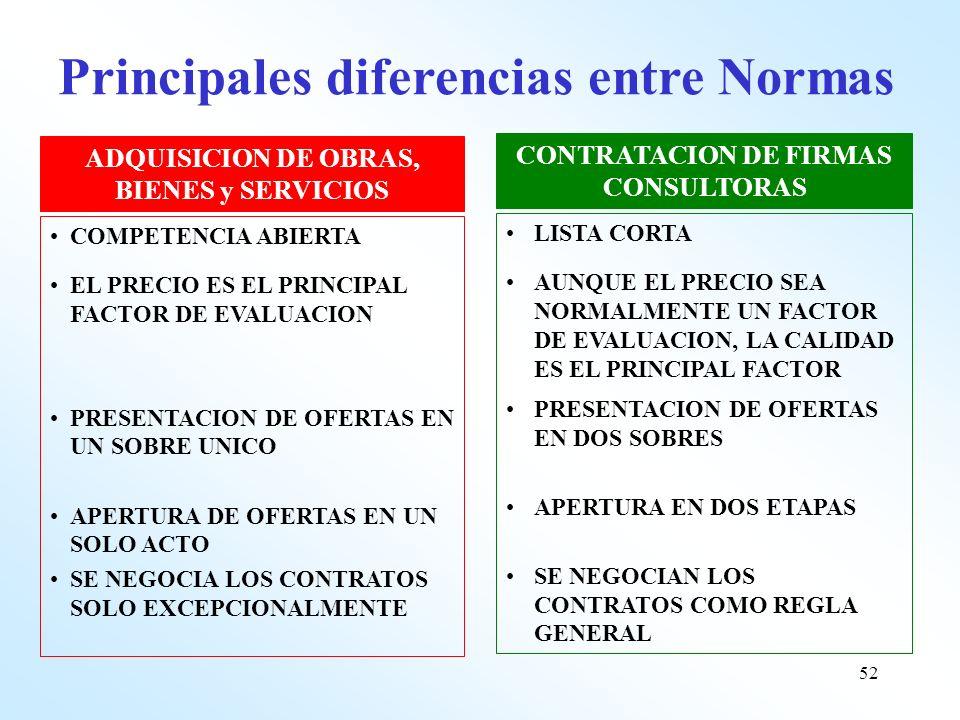 Principales diferencias entre Normas