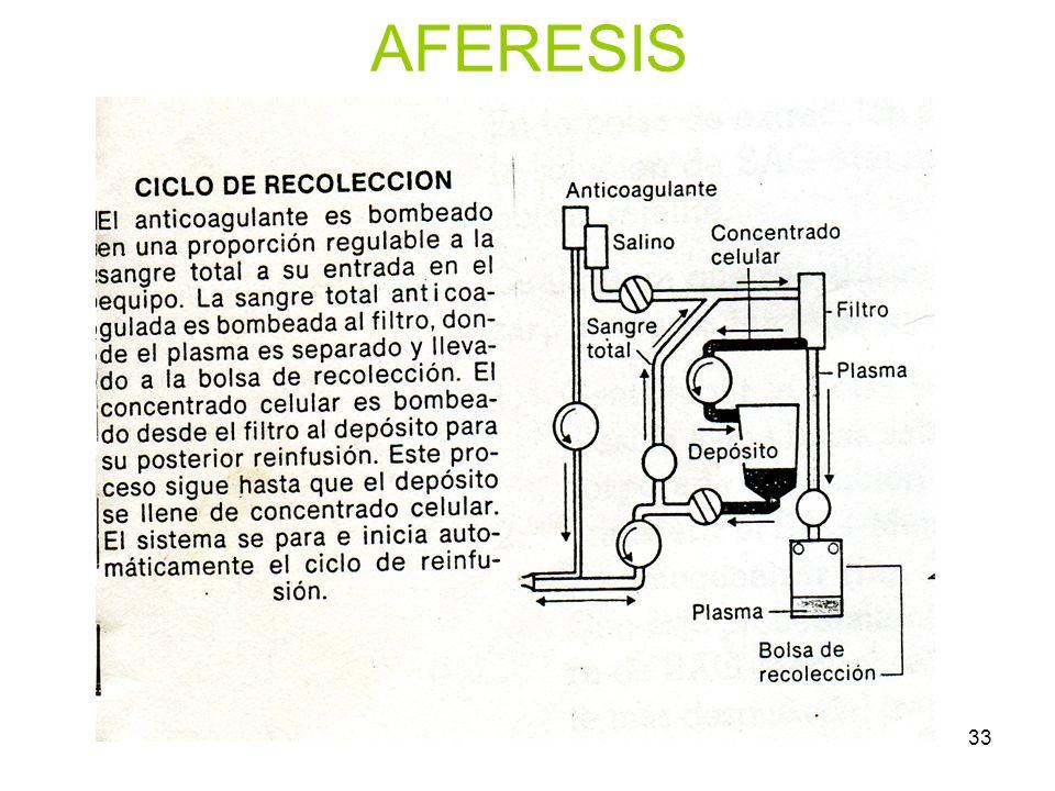 AFERESIS