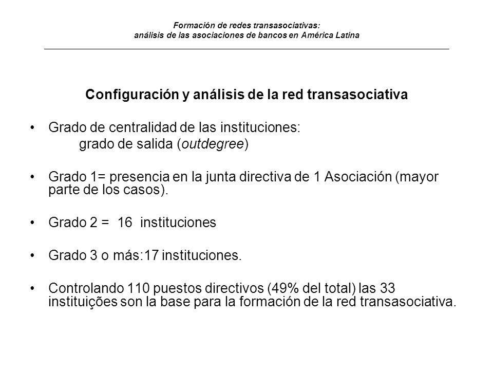 Configuración y análisis de la red transasociativa