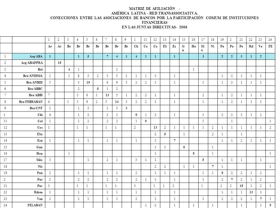 AMÉRICA LATINA - RED TRANSASSOCIATIVA. EN LAS JUNTAS DIRECTIVAS- 2006