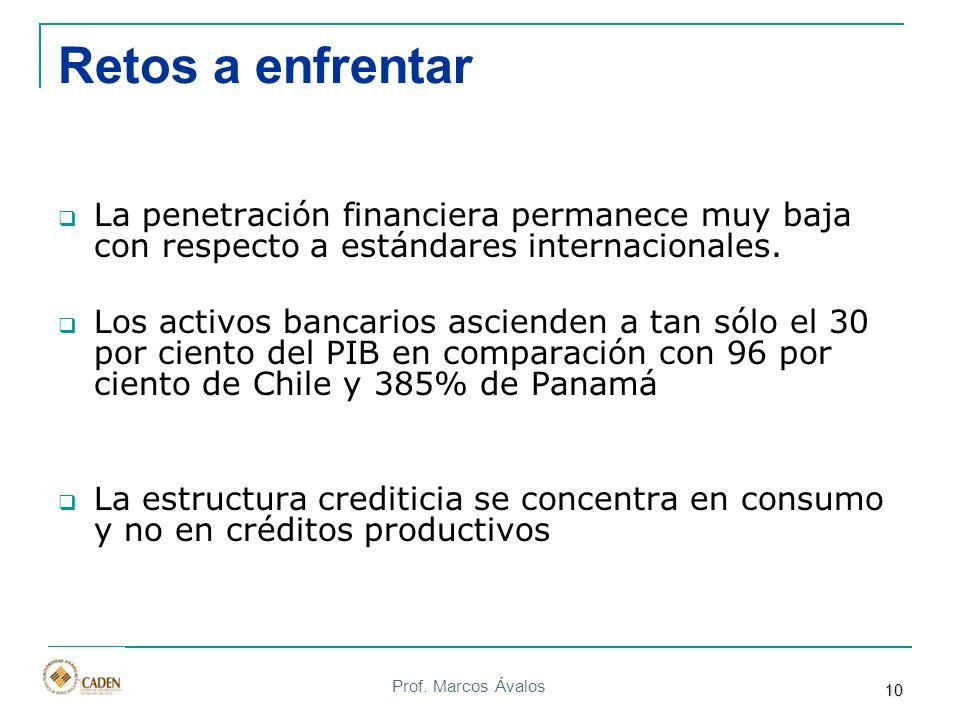 Retos a enfrentar La penetración financiera permanece muy baja con respecto a estándares internacionales.