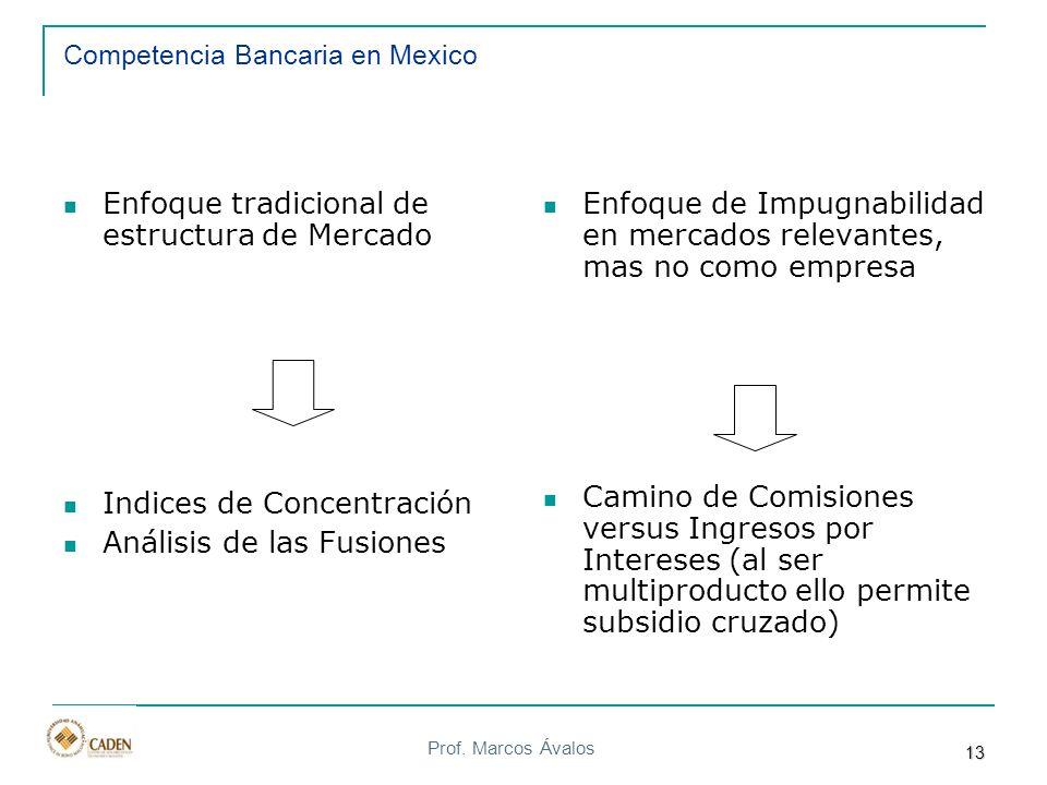 Competencia Bancaria en Mexico
