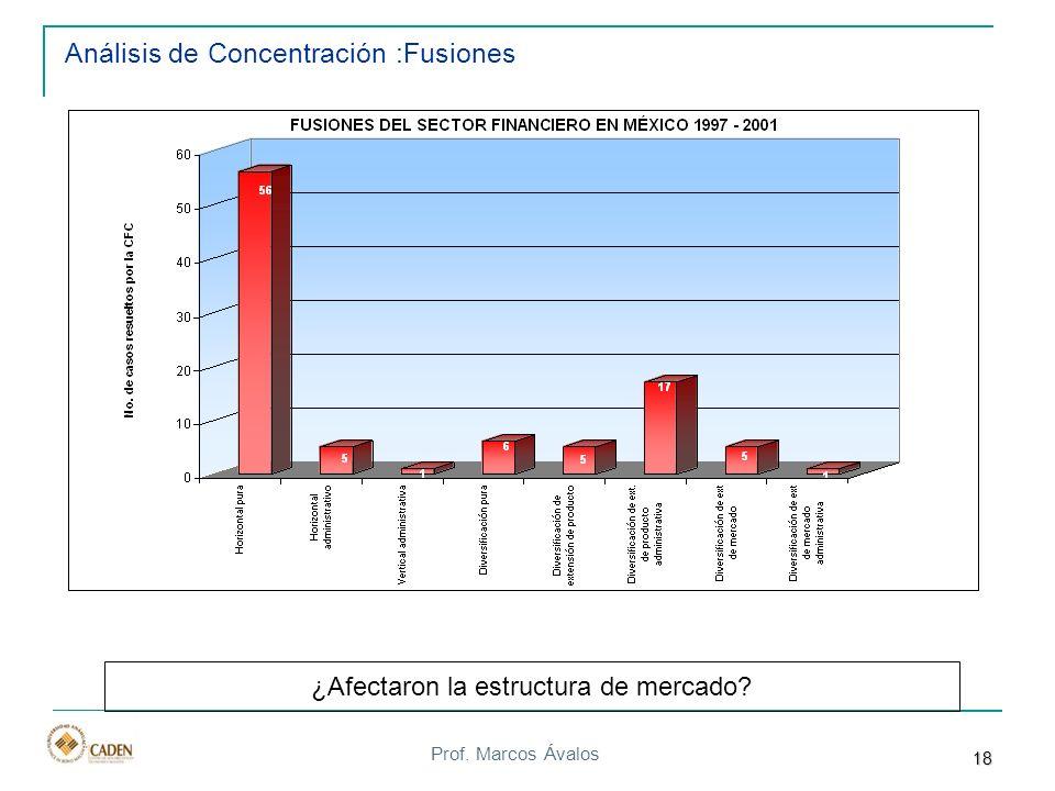 Análisis de Concentración :Fusiones