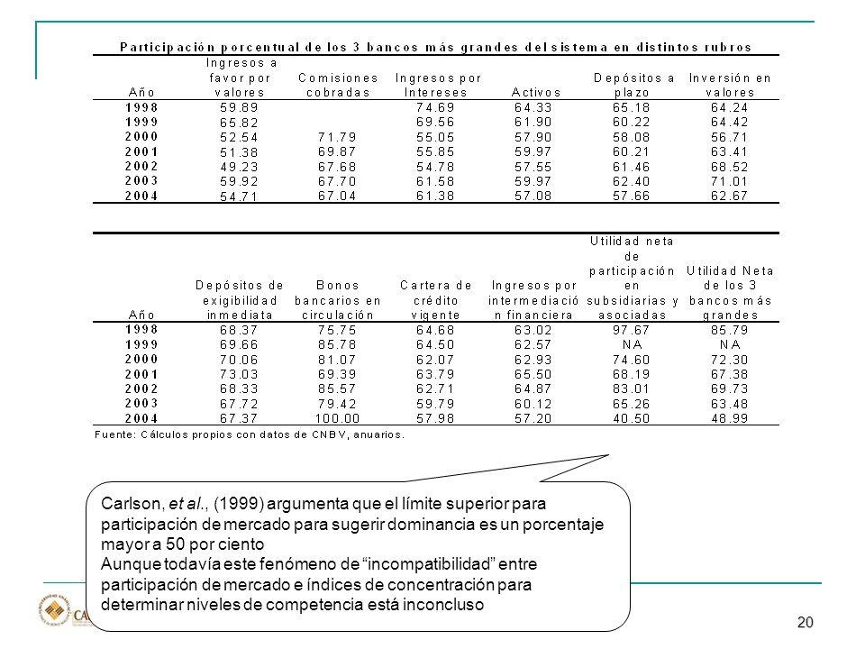 Carlson, et al., (1999) argumenta que el límite superior para participación de mercado para sugerir dominancia es un porcentaje mayor a 50 por ciento