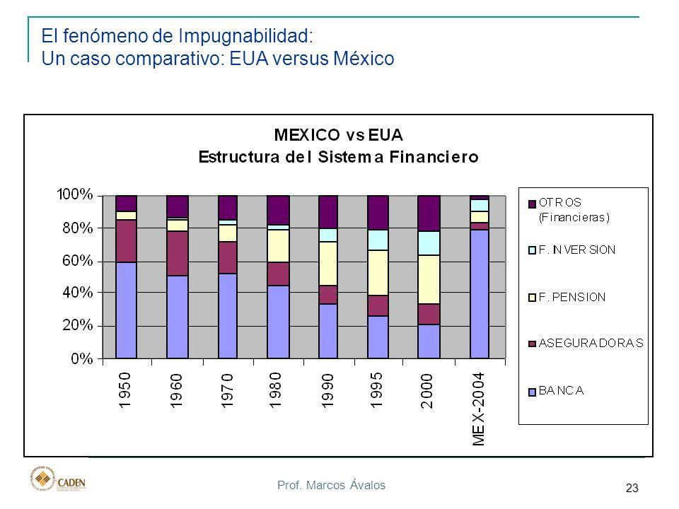 El fenómeno de Impugnabilidad: Un caso comparativo: EUA versus México