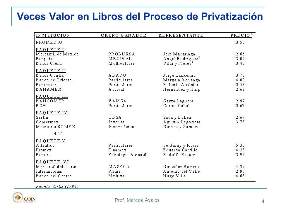 Veces Valor en Libros del Proceso de Privatización