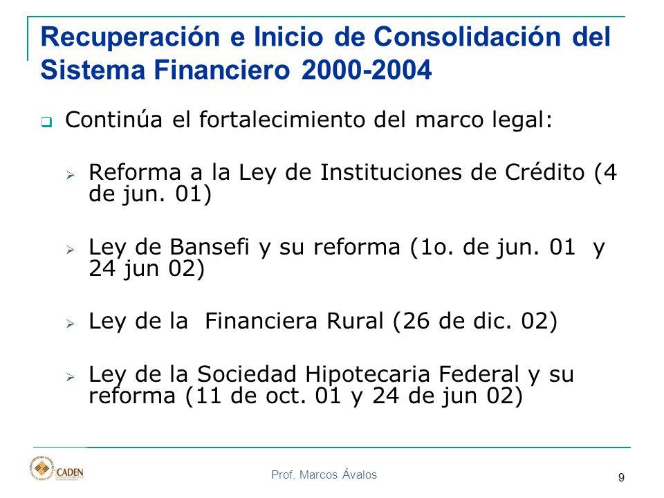 Recuperación e Inicio de Consolidación del Sistema Financiero 2000-2004