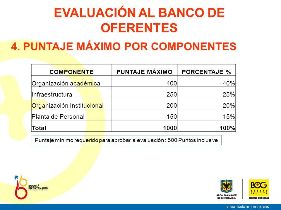 EVALUACIÓN AL BANCO DE OFERENTES 4. PUNTAJE MÁXIMO POR COMPONENTES