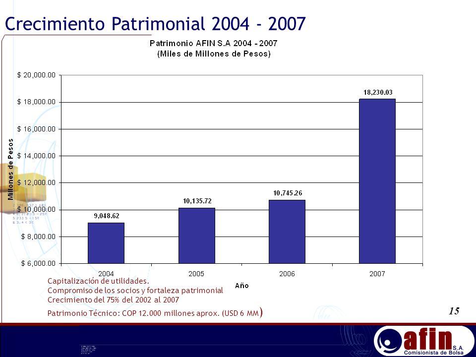 Crecimiento Patrimonial 2004 - 2007