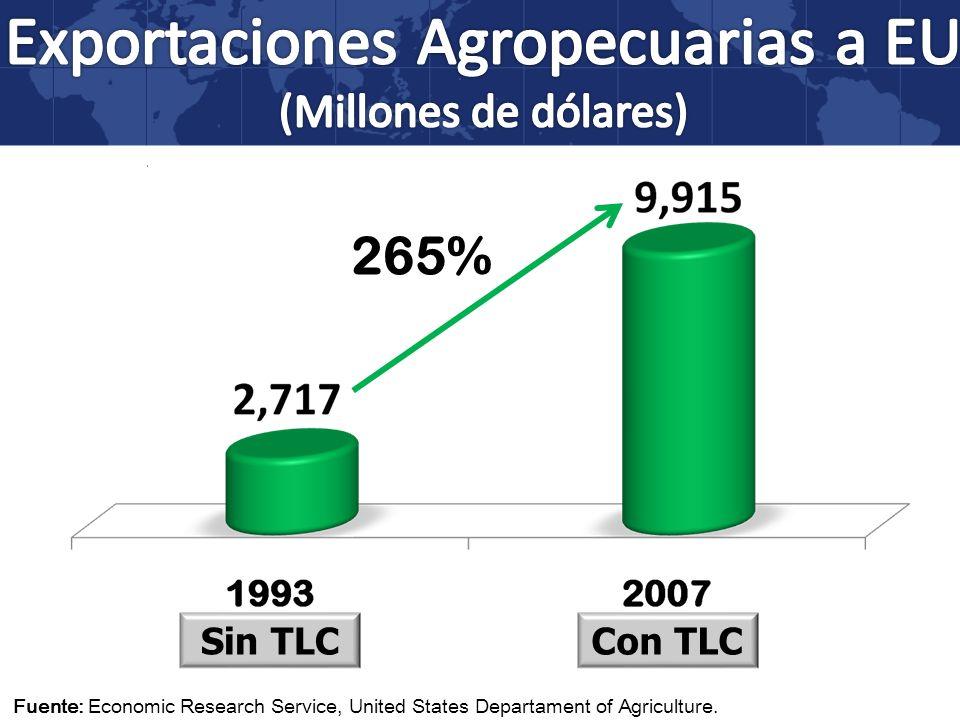 Exportaciones Agropecuarias a EU
