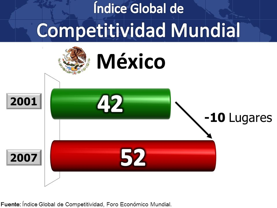 Índice Global de Competitividad Mundial