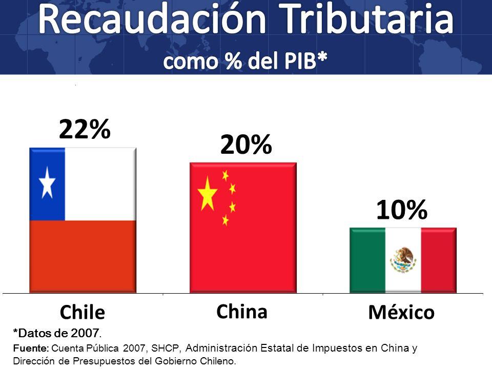Recaudación Tributaria como % del PIB*