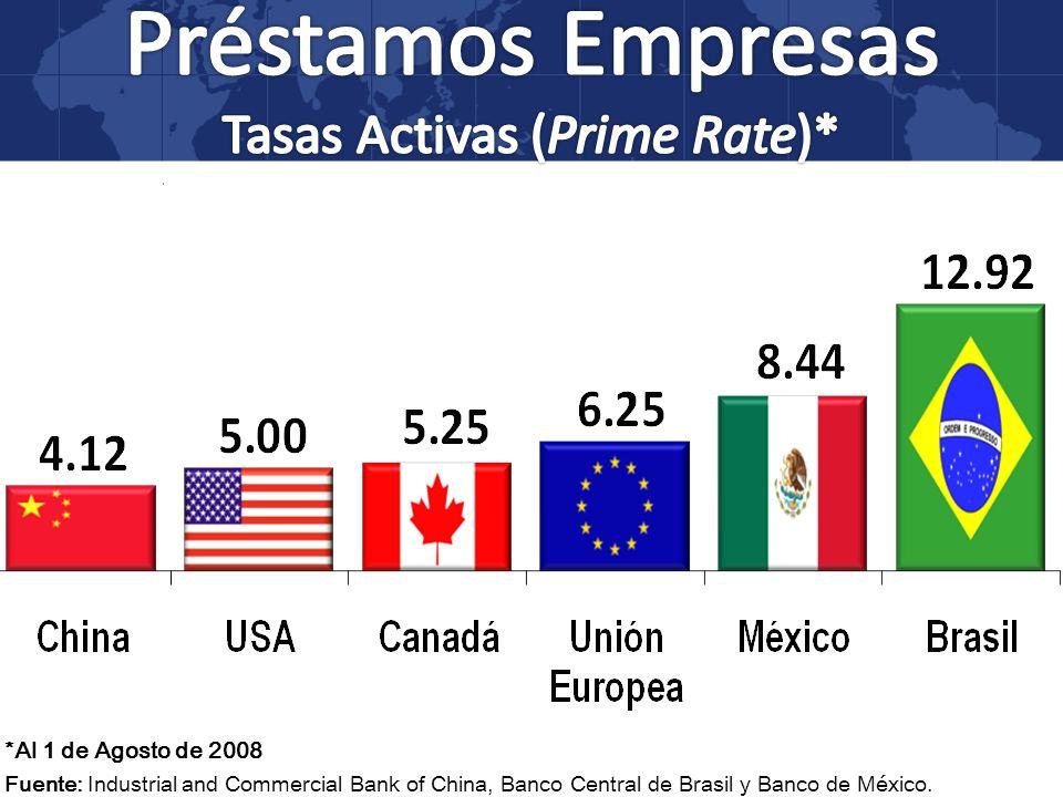 Préstamos Empresas Tasas Activas (Prime Rate)*