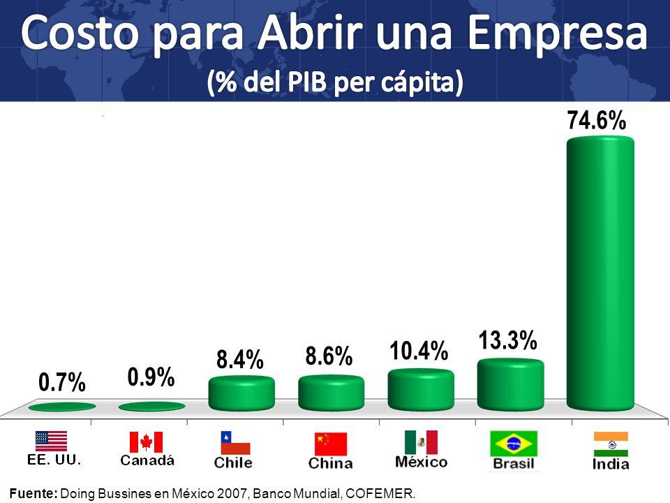 Costo para Abrir una Empresa (% del PIB per cápita)