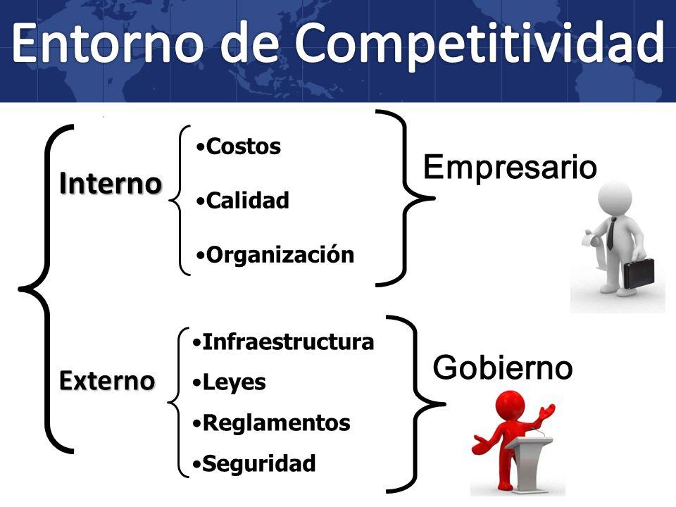 Entorno de Competitividad