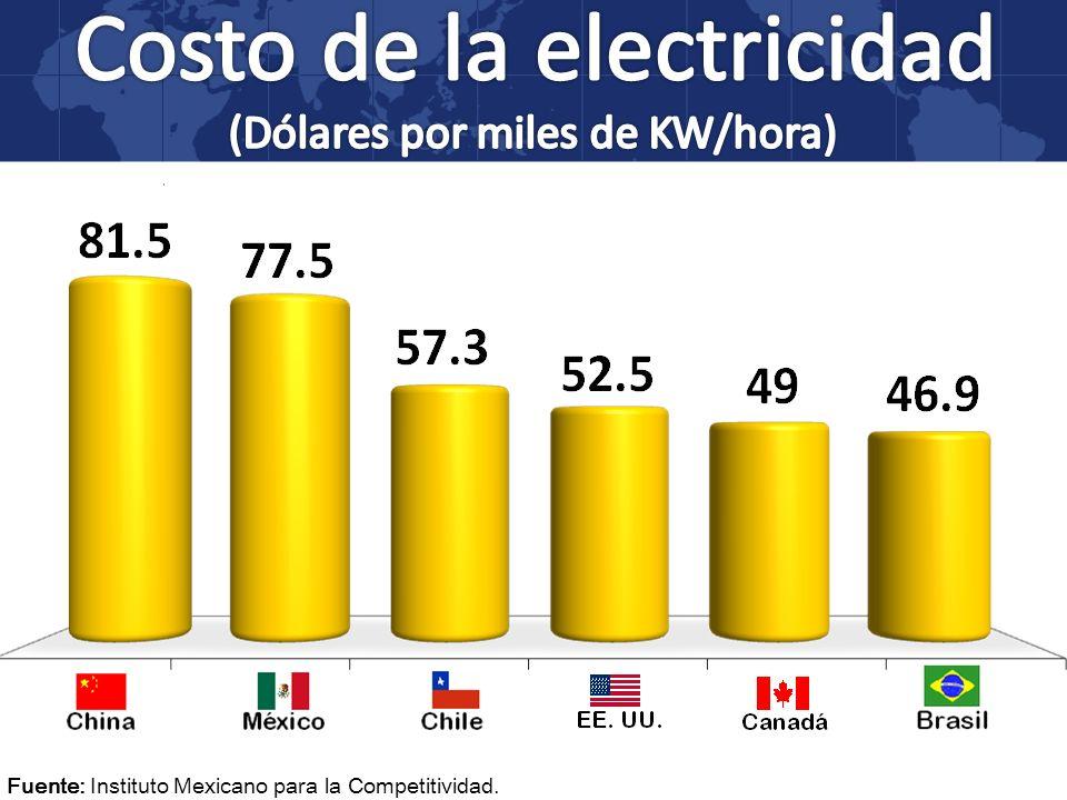 Costo de la electricidad
