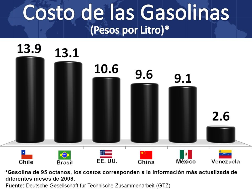 Costo de las Gasolinas (Pesos por Litro)*