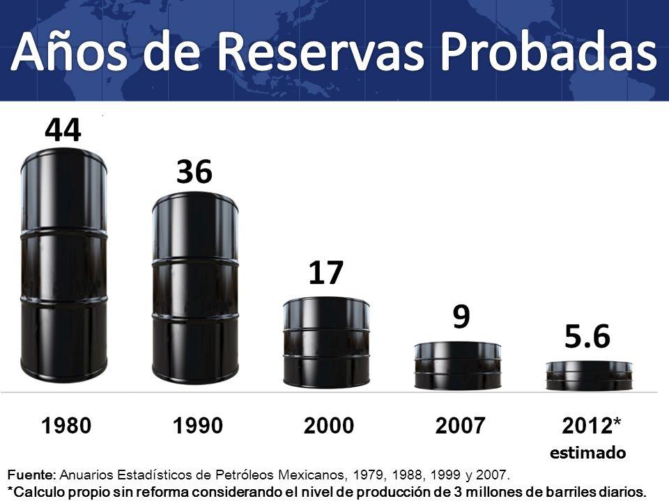 Años de Reservas Probadas